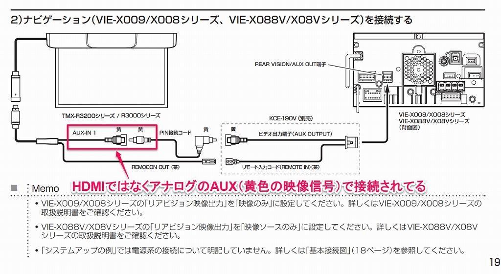 TMX-R3200はHDMIに対応していない